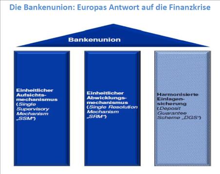 Abb. 9: Die Bankenunion