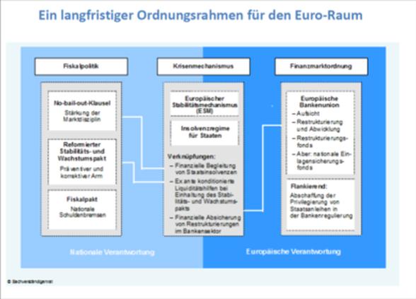 Abb. 11: Das institutionelle Arrangement einer virtuellen Fiskalunion