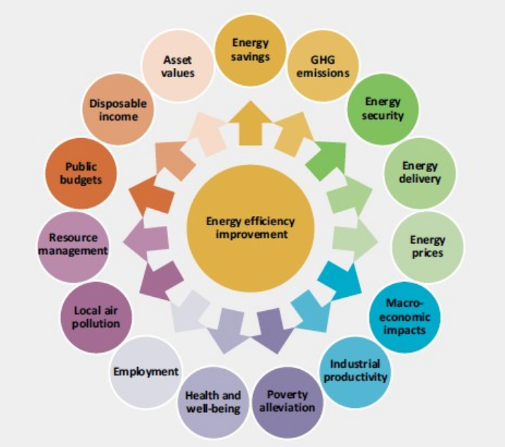 Energy Efficiency Improvement. Click to expand!