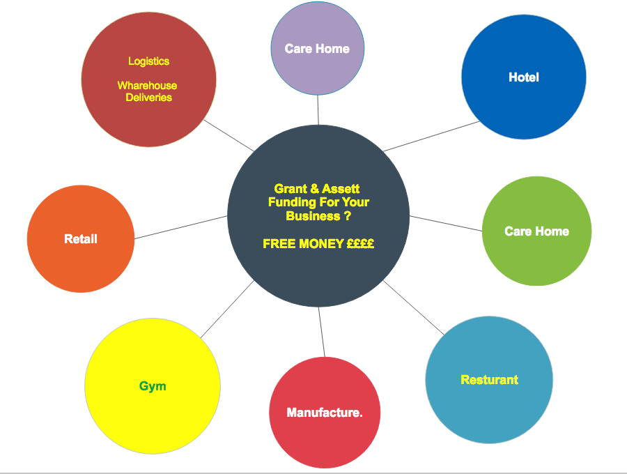 Energyst can help any business save money and Become Green