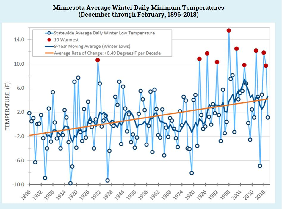 Average daily minimum temps have steadily increased in Minnesota over the past century, with nine of the 10 warmest average temps occurring most recently, after 1980. Graph taken from DNR website