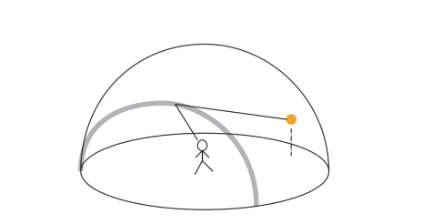 An illustration of Aristotle's rainbow theory. Clouds on a hemisphere resting on the circle of the horizon reflect sunlight to the observer where the angle is equal (to some constant angle).