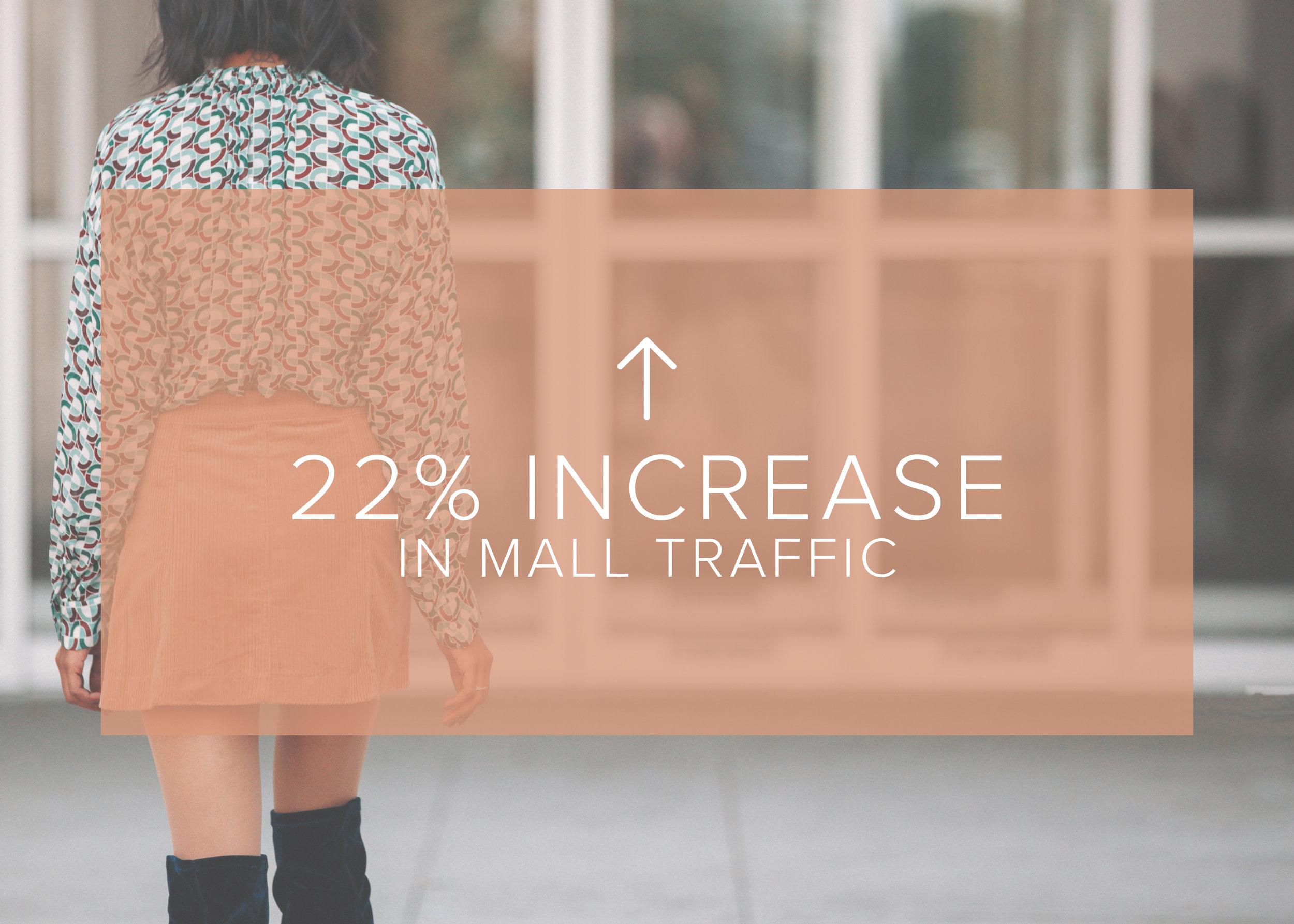 22% Traffic Increase Statistic