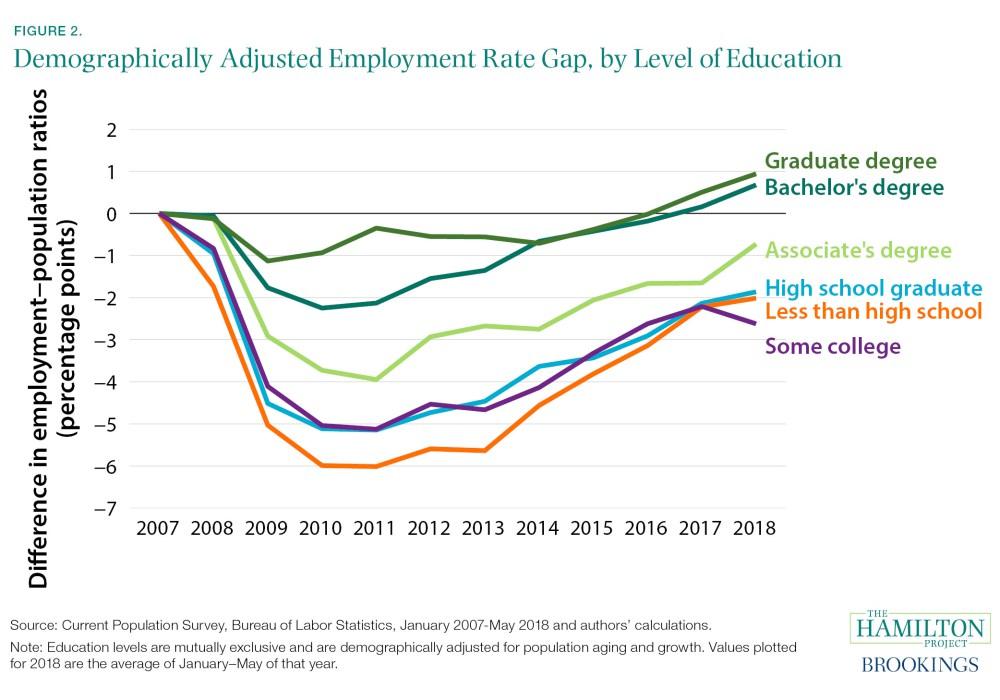 Brookings- recession timeline.jpg