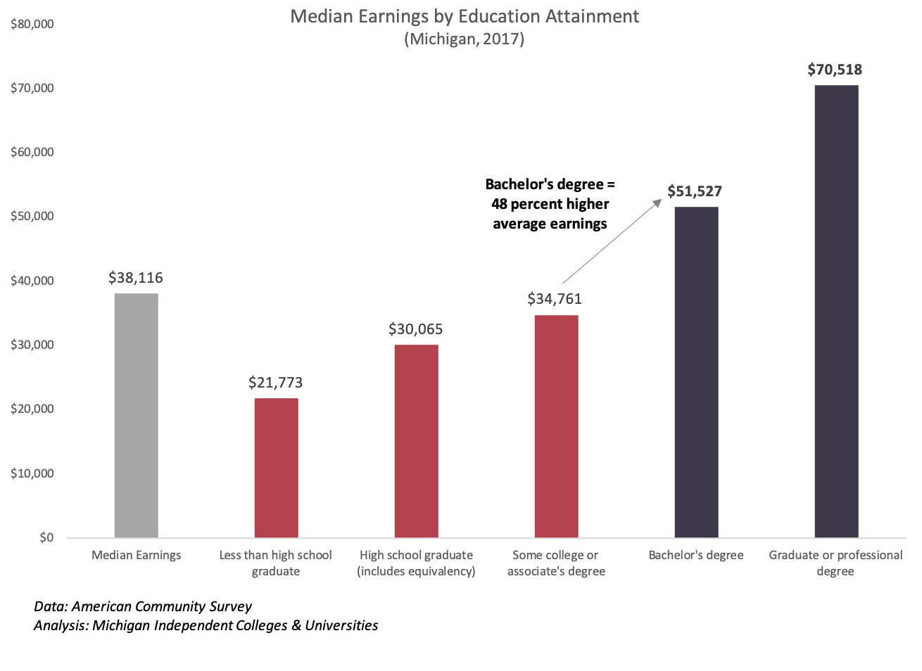 med earnings by ed attainment.png