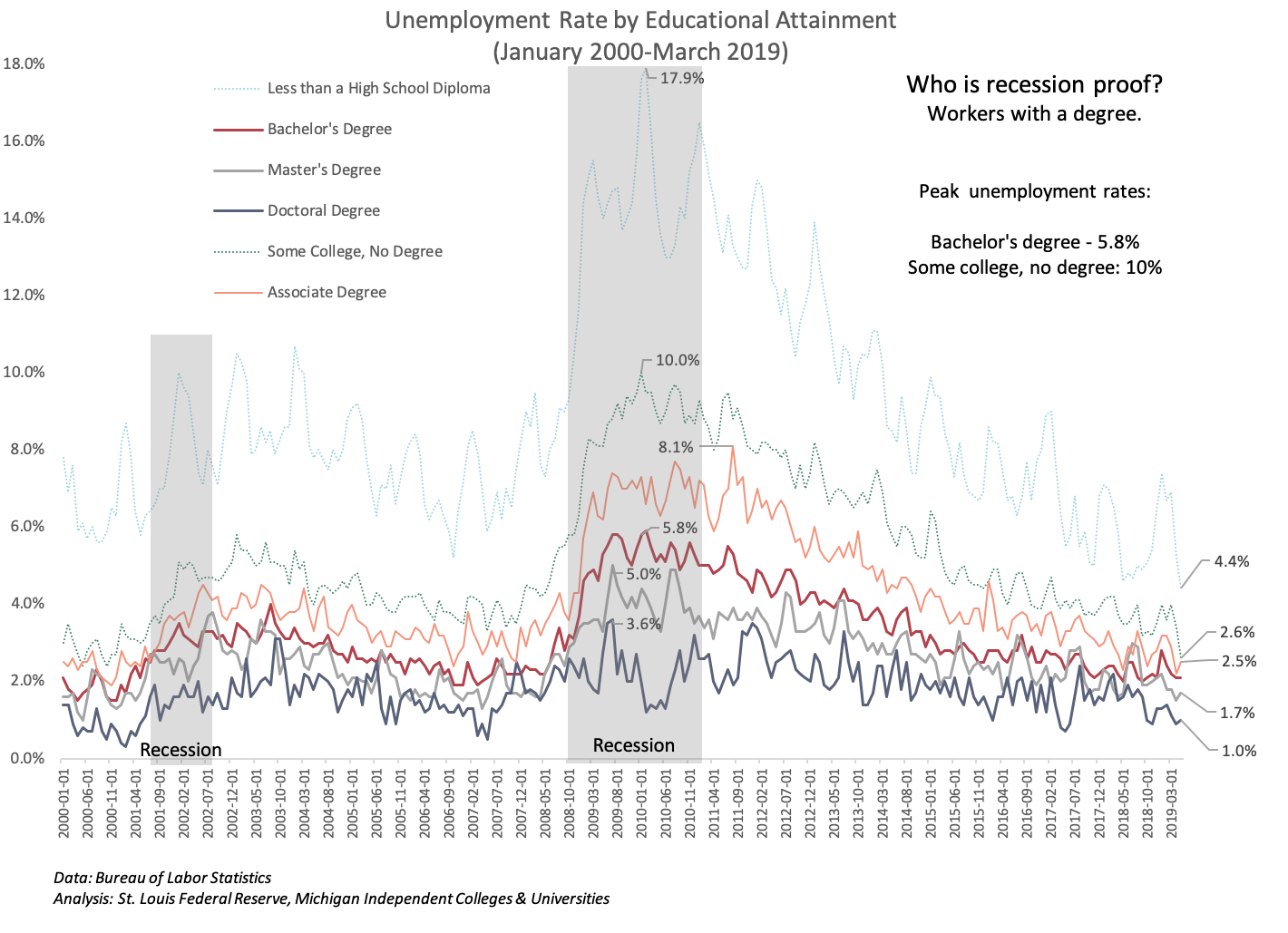 Unemployment by Ed attainment 2000-2019.png
