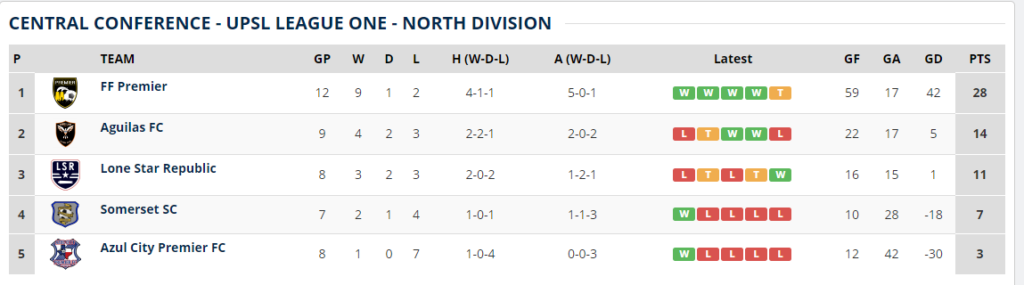 It's been a full week since LSR beat Azul City 8-1, but it's still not reflecting in the standings. The UPSL website guy must be on vacation.