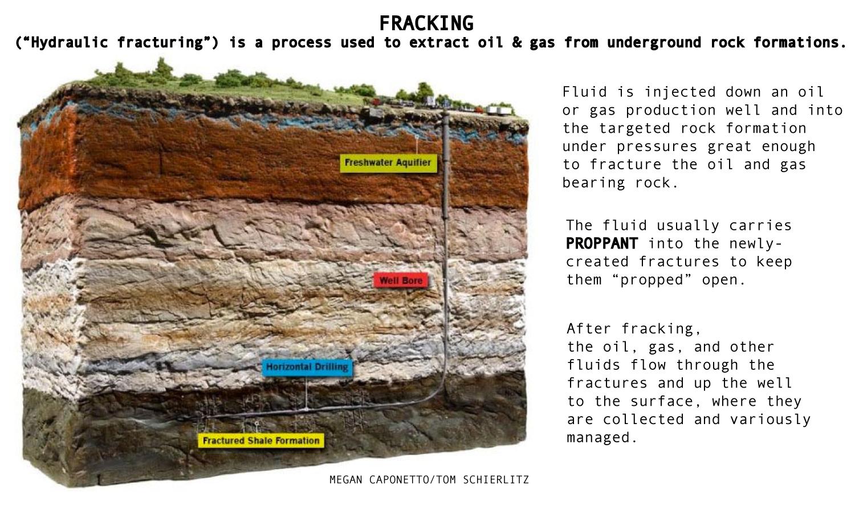 YAH-Glossary-Fracking1.jpg