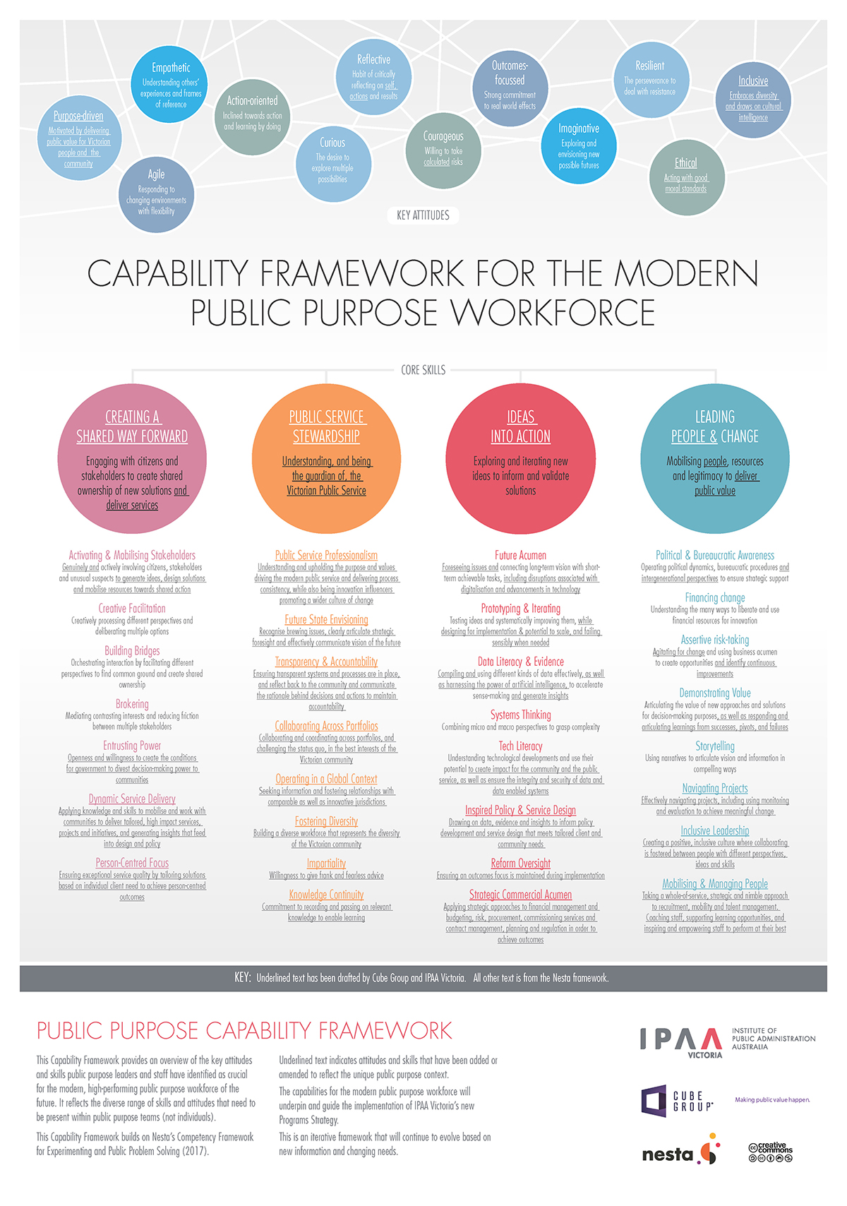 Click to enlarge the image of the Public Purpose Capability Framework.