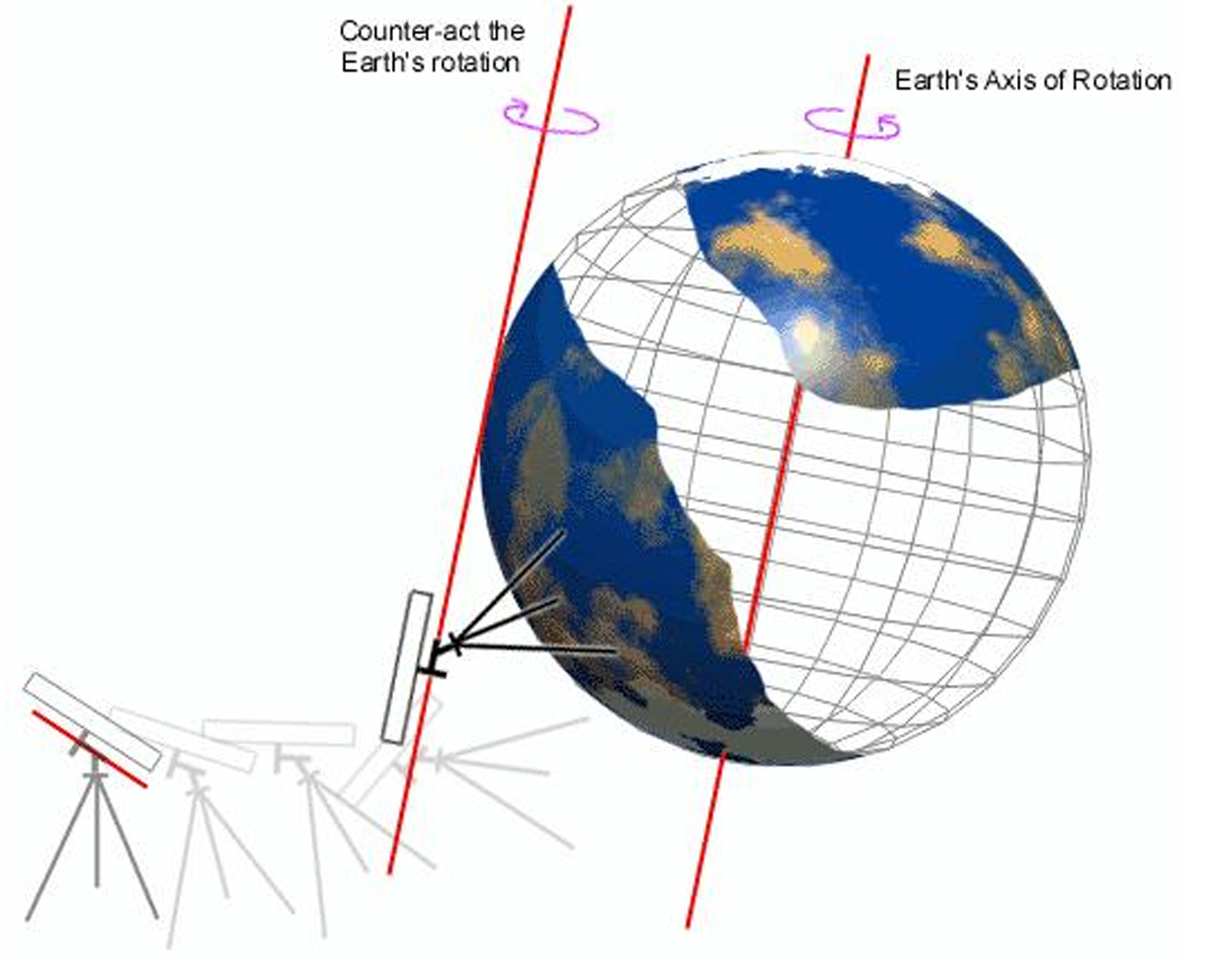 Polar Alignment Information(Southern Hemisphere) - Having trouble working out how to polar align in the Southern Hemisphere?Click here to read more…
