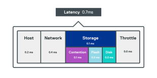 Tintri-All-Flash-Array-Latency-Hover_0.png