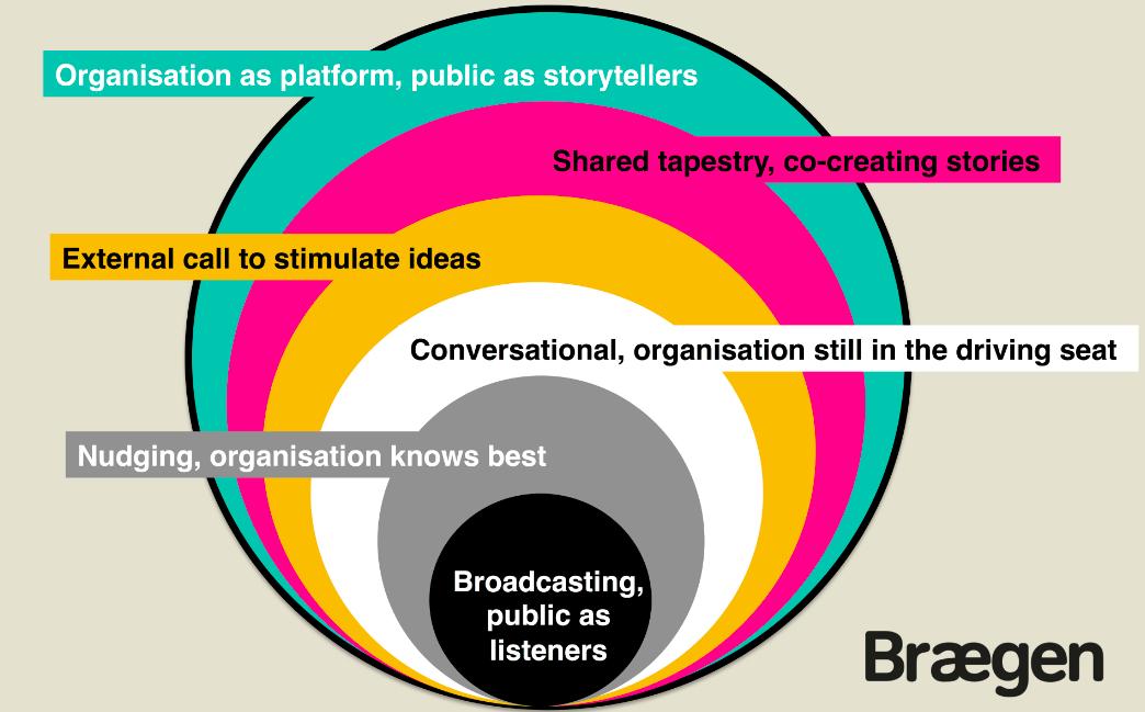 The Brand Conversation Index, developed by Brægen