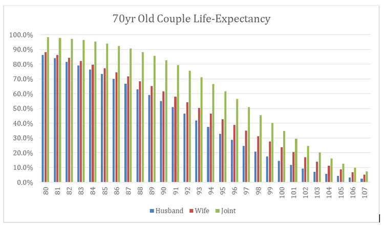70yr Old Couple Life-Expectancy