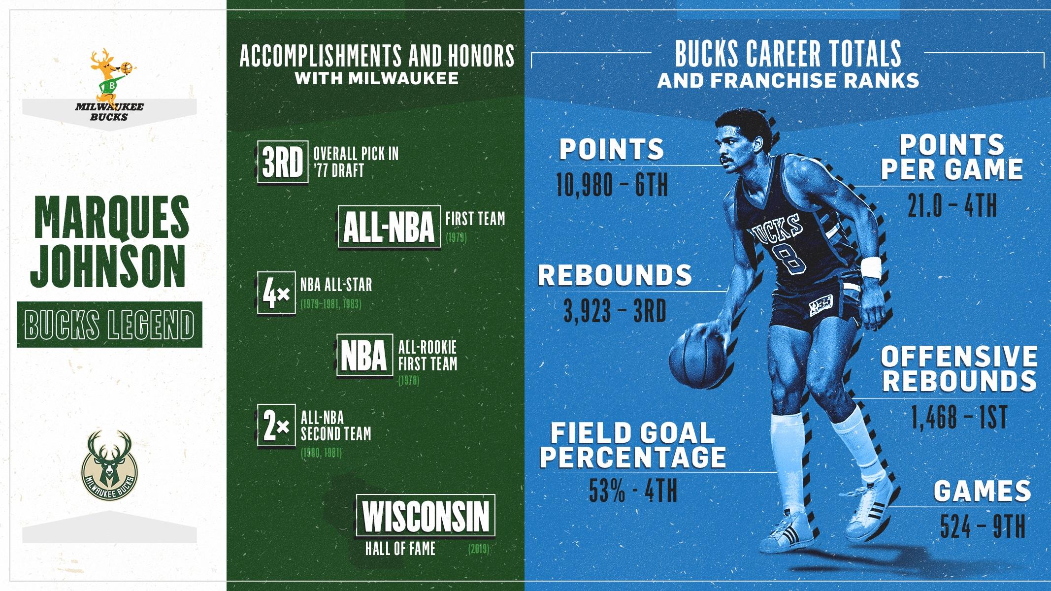 Bucks Stats