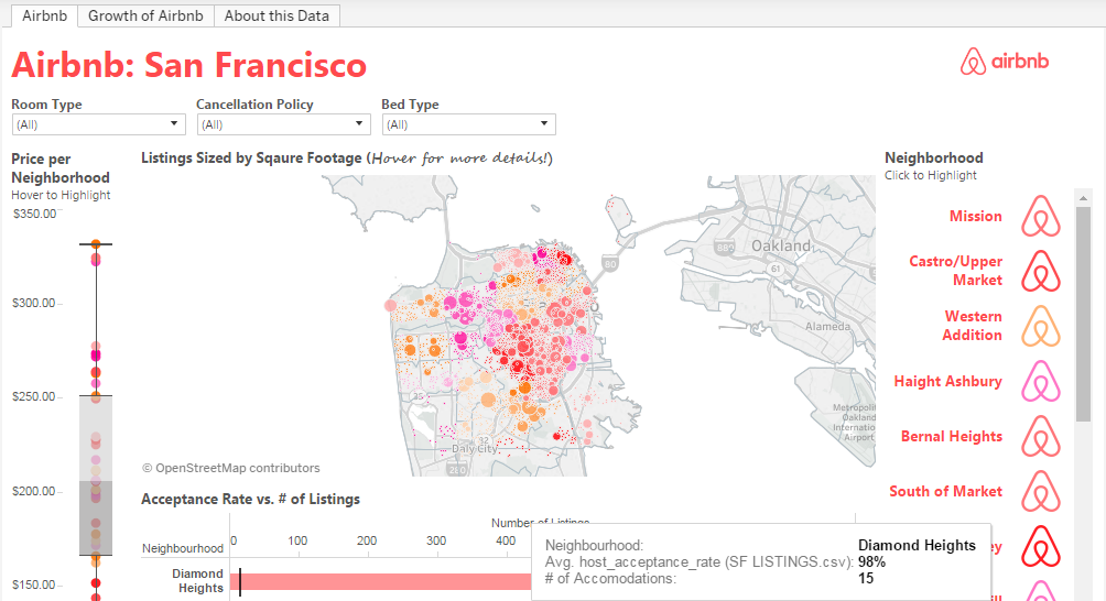 An Airbnb data visualisation in Tableau Public
