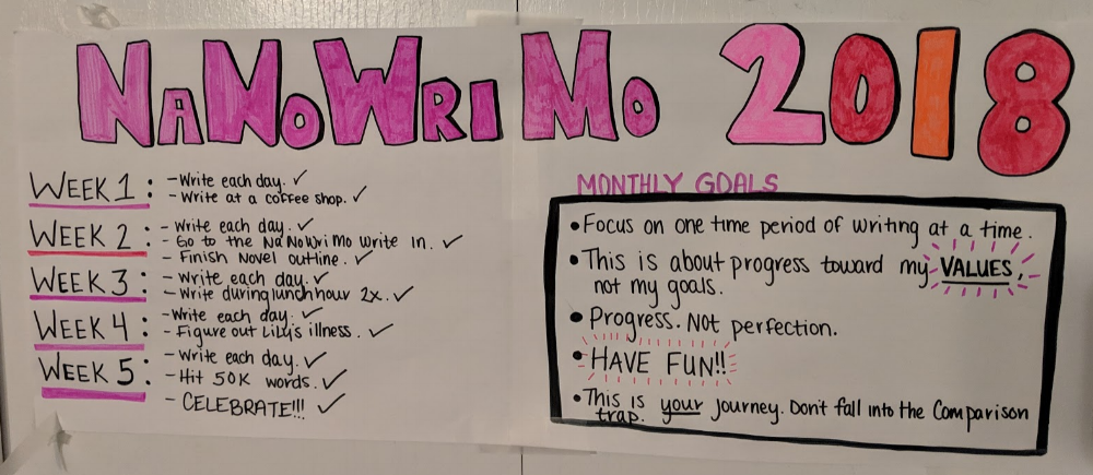 My NaNoWriMo Goals hung on a closet door in the bedroom for daily reminders and motivation.
