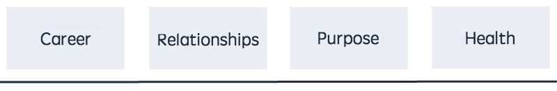 Relationships health purpose career.png