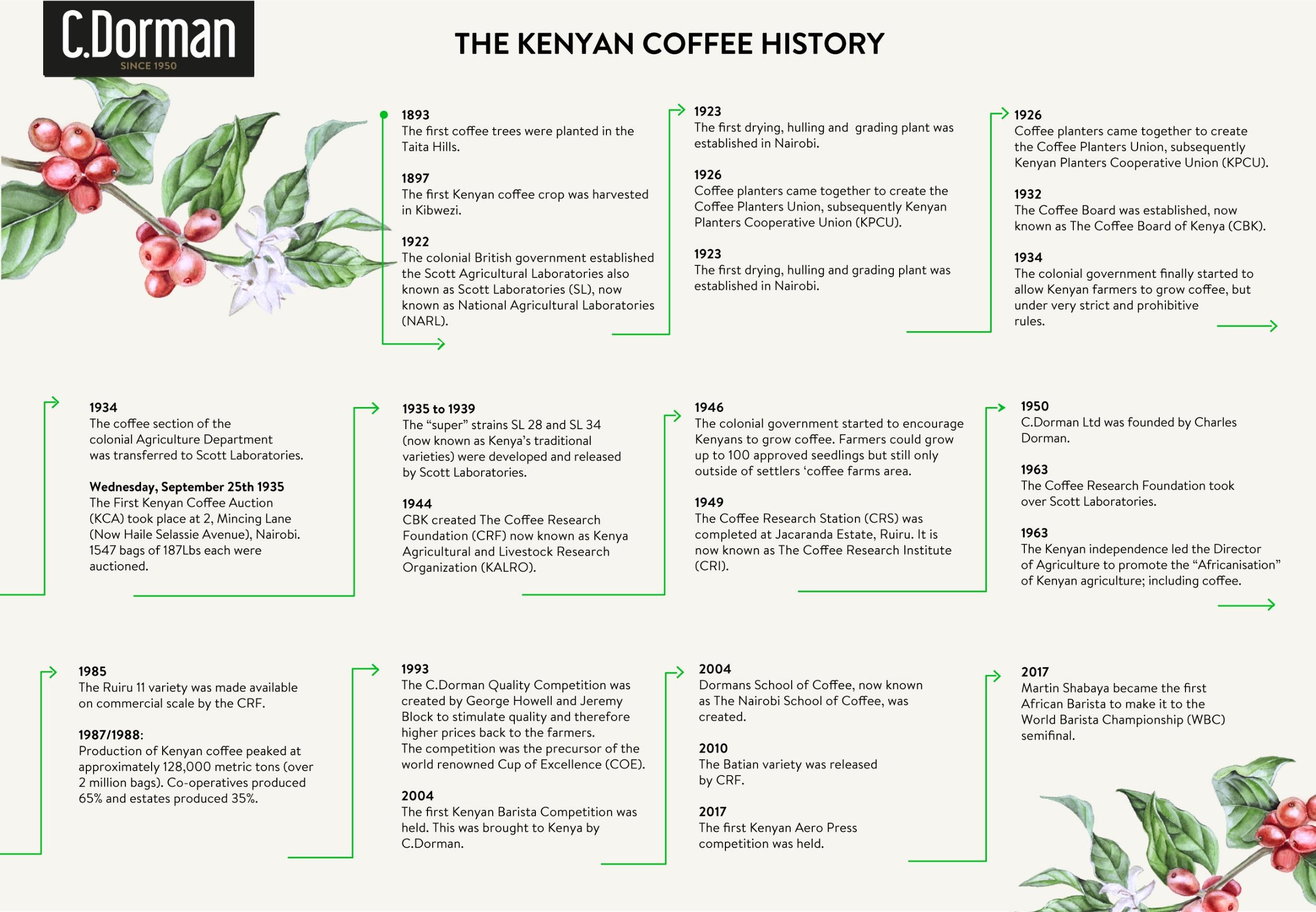 KenyaN coffee history -