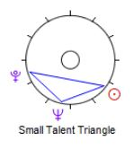 Small Talent Triangle: One of my favourite figures