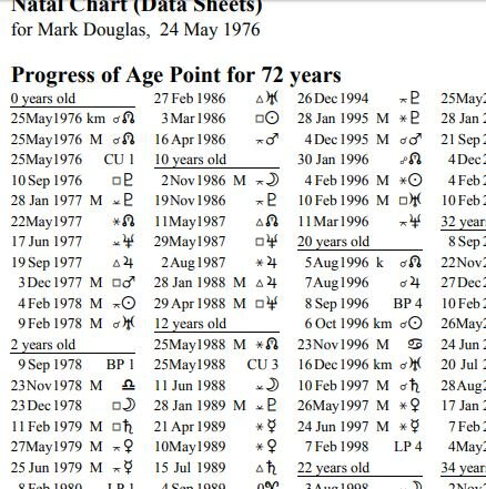 "Here's an example from my chart.. For example, note on 3 March 1986 there was a square to my Sun. Note: the capital ""M"" refers to the Moon Node chart's age point timing system. I would recommend avoiding these age points for now. They act on a karmic, subliminal, shadow level."