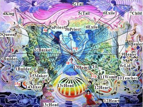 Pablo Amaringo: Spinning dome (after Grahamhancock.com. Archetypal labels and axial grid by Edmond Furter).