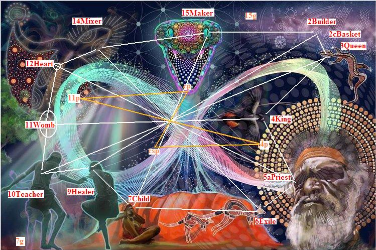 Nic Warner: Australian infinity serpent (after DMT Times. Archetypal labels and axial grid by Edmond Furter).