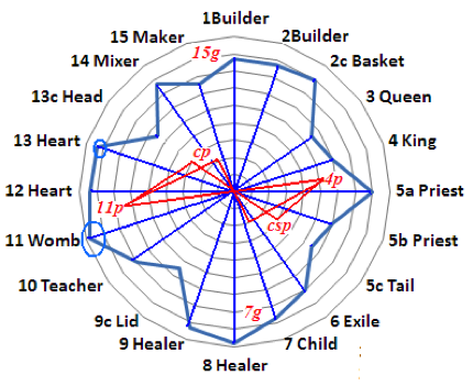Axial grid of the sixteen types (1 to 15, but repeating 5, as 5a and 5b), and four half-types (c-types) in artworks. Orientation and radial diameters are random, as in most artworks.