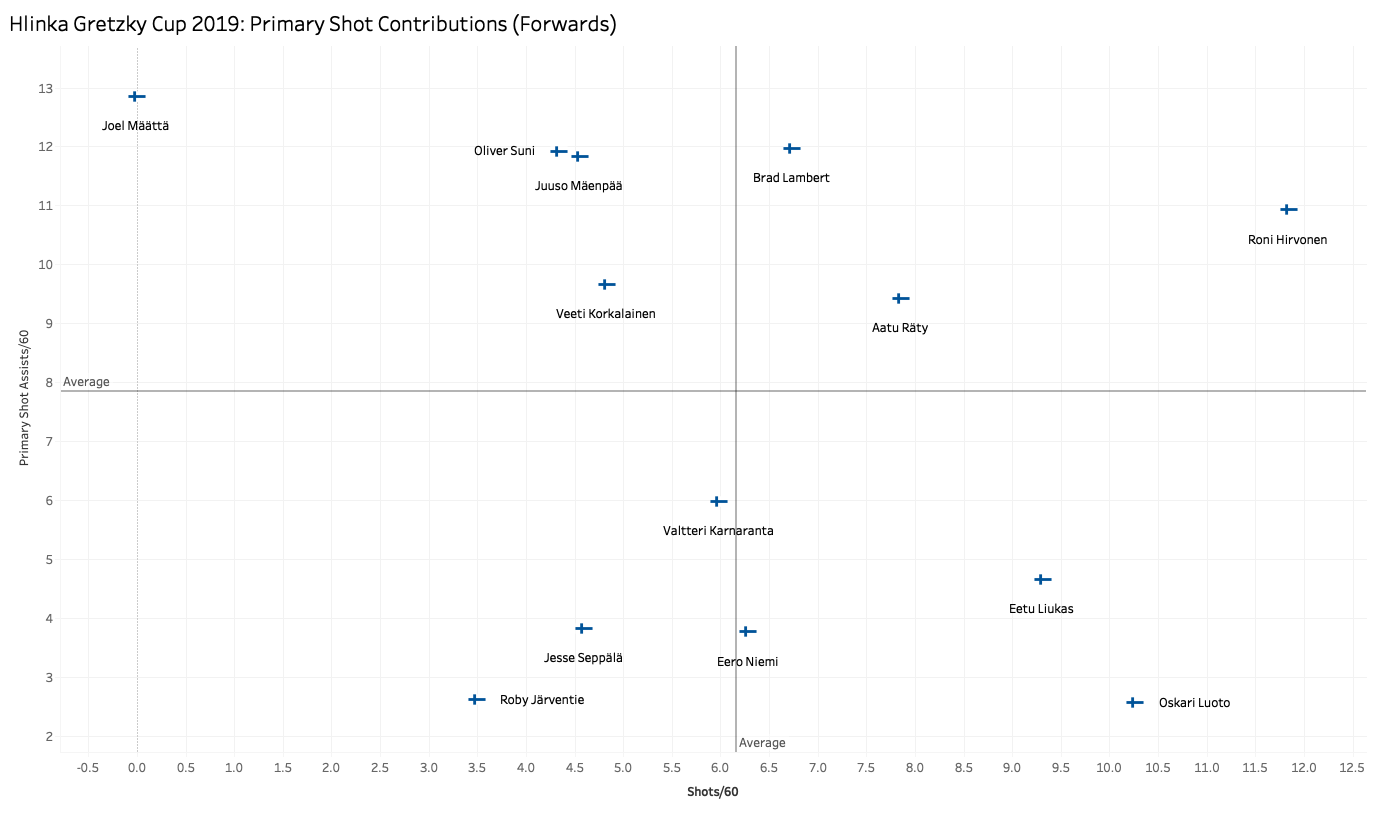 Shot Contributions Forwards.png