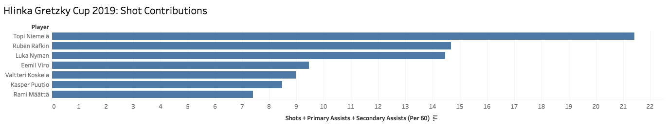 Shot Contributions Bar Forwards.png