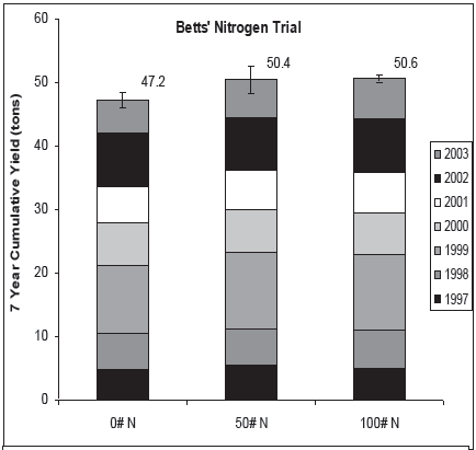 Figure 3. Seven year cumulative Concord yield using three different nitrogen rates (0, 50, and 100 pound of N per acre).