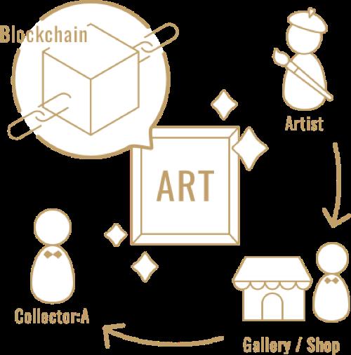 ブロックチェーンを活用した公正かつ安全な情報の蓄積によって作品の価値・由来・真性が保証されます