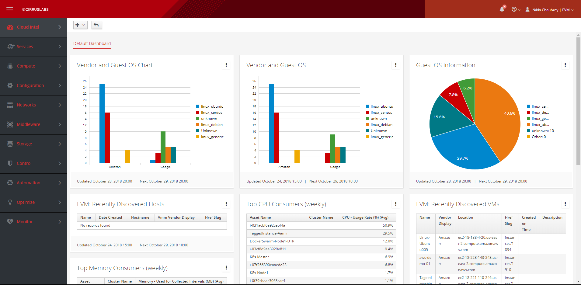Simplified Cloud Management  - Manage all your cloud workloads across your environments