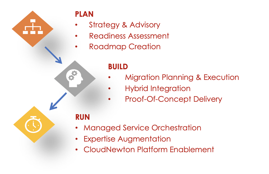 About our services - Our advisory, implementation, and support services guide your every step in your cloud journey. We measure our success by your success in driving business outcomes derived by your cloud strategy and implementation.
