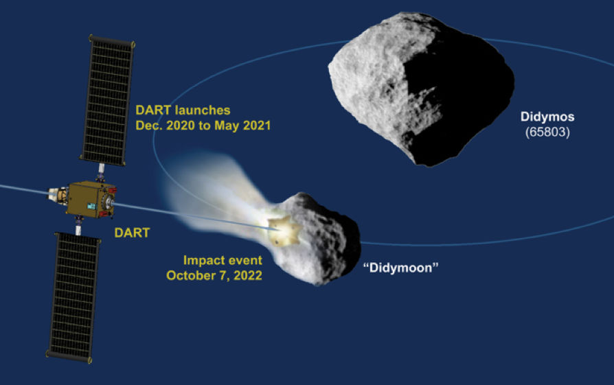 Diagram of the NASA DART mission that will impact Didymoon in a late 2022. This mission is studying the feasibility of asteroid deflection for planetary protection purposes. Credit: NASA