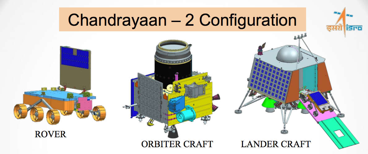 Graphic showing the ISRO's Chandrayaan-2 mission vehicles. The rover will be held inside the lander craft, and the lander craft will be mounted on top of the orbiter craft. The orbiter will relay communications between the lander and Earth. Credit: ISRO