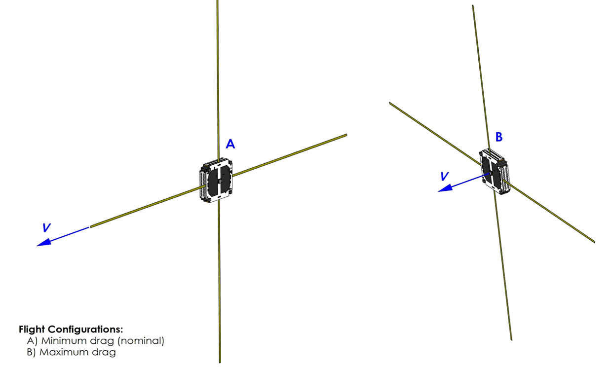 Using the onboard magnetorquers, each Swarm SpaceBEE will be able to change their orientation. The minimum drag orientation (default) (A) provides optimal radio coverage while minimizing altitude loss. Alternatively, the maximum drag orientation (B) will help the spacecraft loose orbital speed, decreasing its altitude quicker. v represents velocity. Credit: Swarm Technologies/FCC