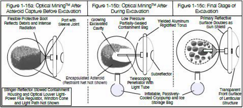 TransAstra Corporation's asteroid encapsulation and Optical Mining excavation process. After encapsulating an asteroid, concentrated solar energy is focused on a region of the asteroid, causing volatiles to evaporate and materials to fracture. Credit: TransAstra Corporation