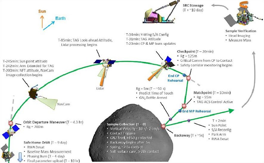 Diagram of the OSIRIS-REx sample acquisition and stowage sequence. This will be NASA's first sample return mission to an asteroid. Credit: NASA