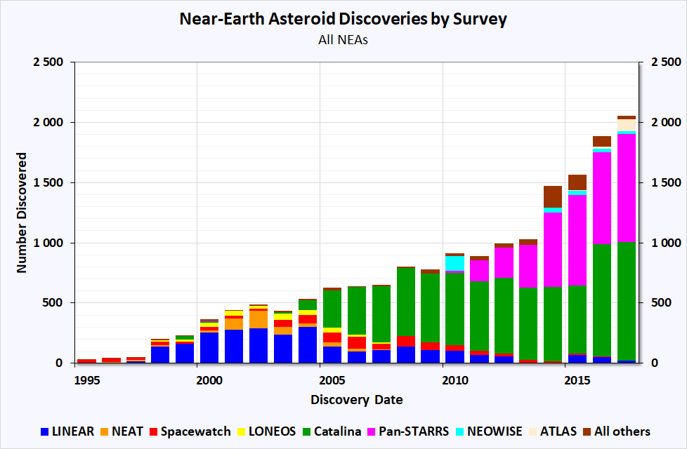 Chart of detected near Earth objects (NEOs) as of 2018. The colored areas represent how many objects each sky survey detected per year. The Catalina Sky Survey (CSS) (green) and Pan-STARRS (pink) have identified the most objects over the past few years. Credit: NASA