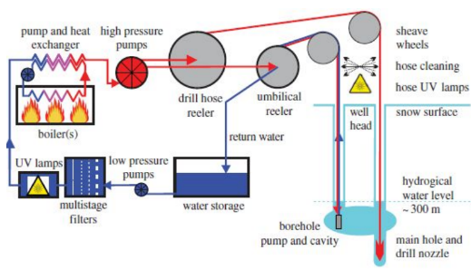 Schematic of a Clean Hot Water Drill System for preventing contamination during subglacial exploration. Credit: Makinson et al. 2016.