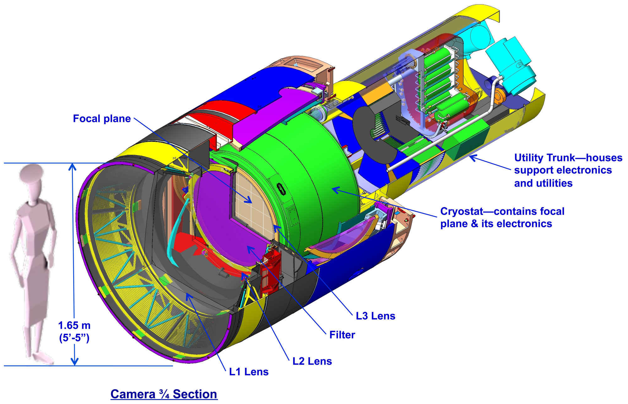 The 3 Gigapixel camera used in the Large Synoptic Survey Telescope (LSST) is one of the largest ever made. It will produce about 15 terabytes of data per night. The LSST will be an evolution in detecting asteroids around Earth. Credit: LSST Corporation.