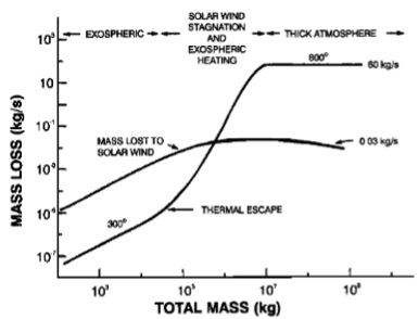 Loss rates for lunar atmosphere as a function of atmospheric mass. Showing how thermal escape dominates when 60 kg/s gas emission is exceeded. Credit: Vondrak, R. R.