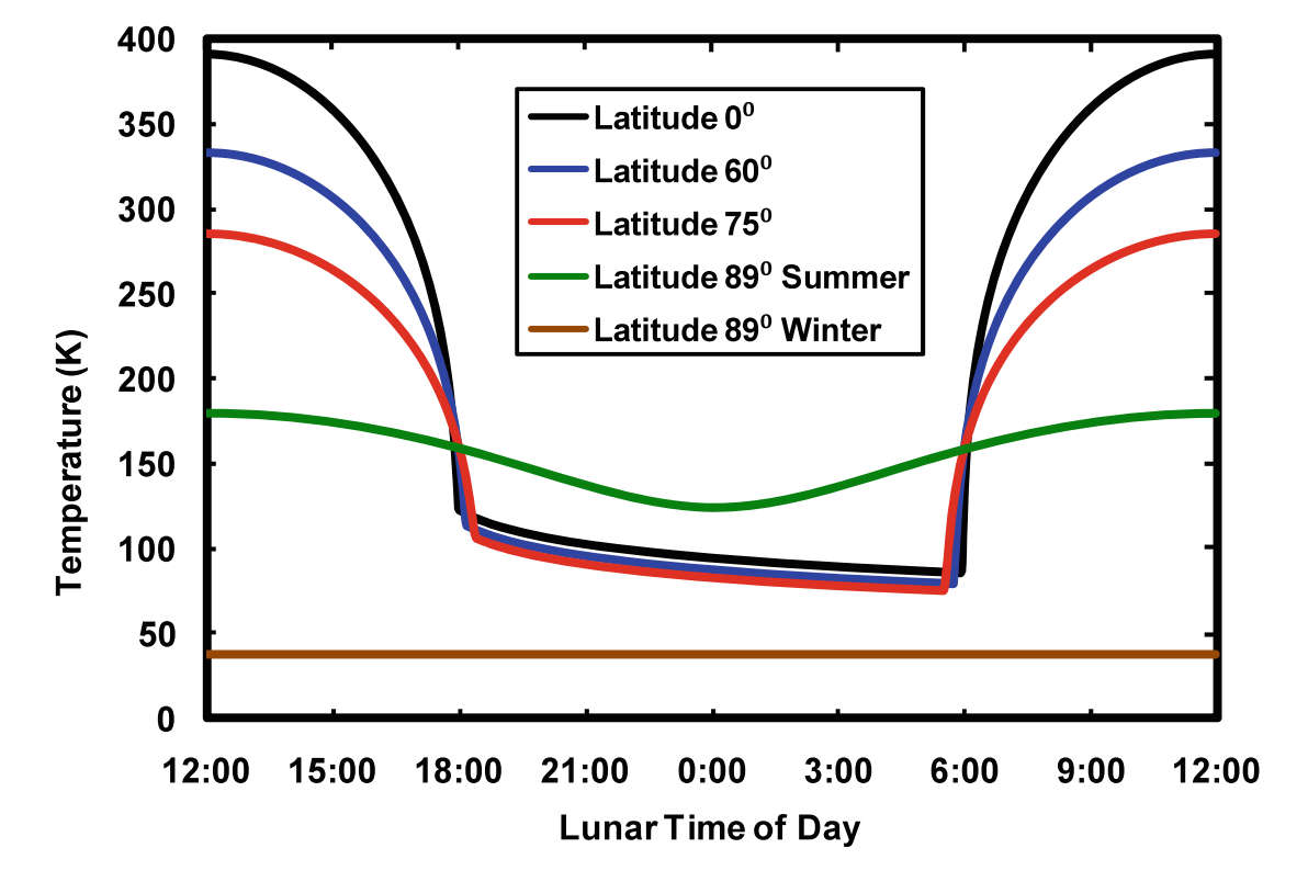 Model calculations of the lunar surface temperature across the lunar time of day based on latitude. Equatorial latitudes (closer to 0 degrees) show the most dramatic temperature swings between lunar day and lunar night. The lunar poles (around 90 degrees) have a more mild temperature swing, but are generally colder. Credit: Paige et al. 2010, Figure 1.