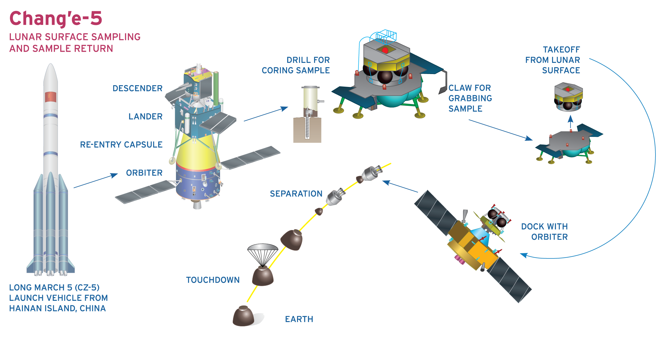 Chang'e-5 Lunar Sample Return Mission Plan. Source: CNSA.