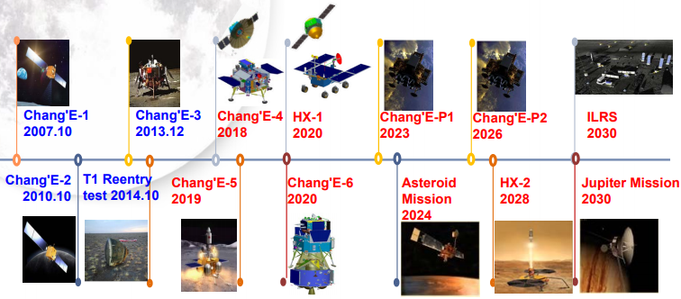 China's Deep Space Exploration Roadmap. Source: CNSA/CLEP.