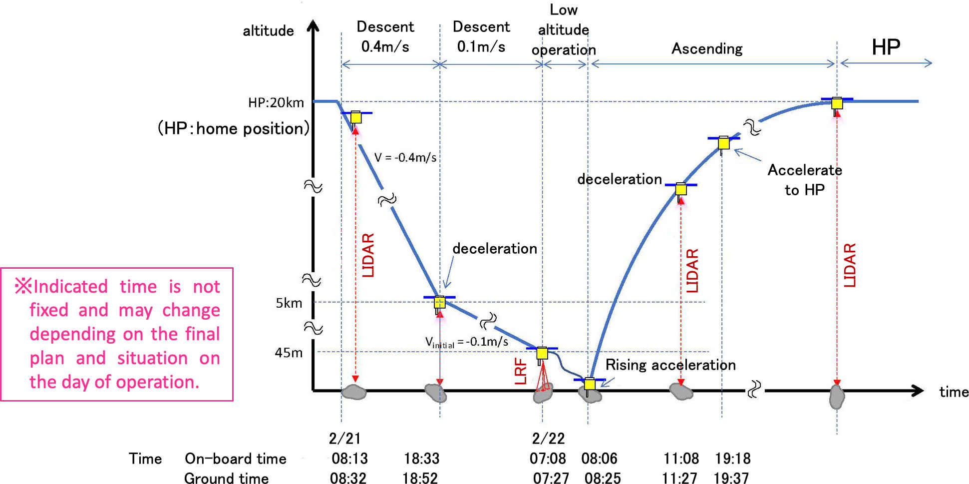 The descent profile Hayabusa2 followed when performing its first surface collection process. Starting from a 20 km orbit, Hayabusa2 descended towards the surface of Ryugu. After slowing the descent around 5 km, Hayabusa2 verified the collection process was good to go around 45 m above the surface. The collection process took only a few seconds before ascending back towards a safe orbit. Credit: JAXA.