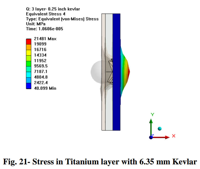 Stress analysis of a 2 cm particle impacting a 6.35 mm Kevlar layer at 7.8 km/s. The structure fails at preventing penetration. Credit: Gowda et al., 2019, Figure 21.
