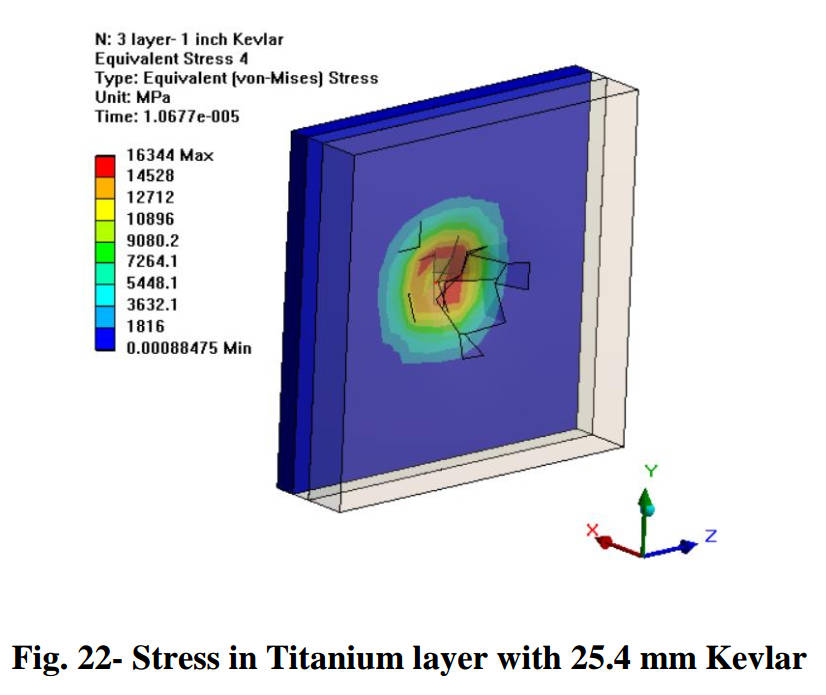 Stress analysis of a 2 cm particle impacting a 25.4 mm Kevlar layer at 7.8 km/s. The structure fails at preventing penetration. Credit: Gowda et al., 2019, Figure 22.