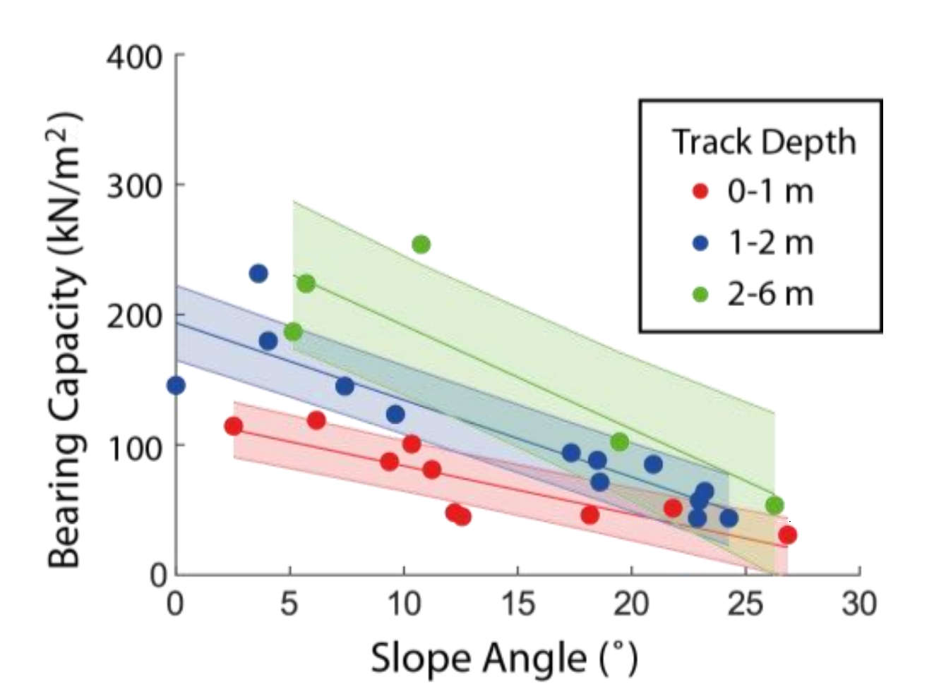 The more slope the regolith is on, the less bearing force (strength) it has. This means that rovers and landers are more likely to sink into regolith on steep slopes than on flat terrain. Credit: Sargeant et al., 2019, Figure 4.
