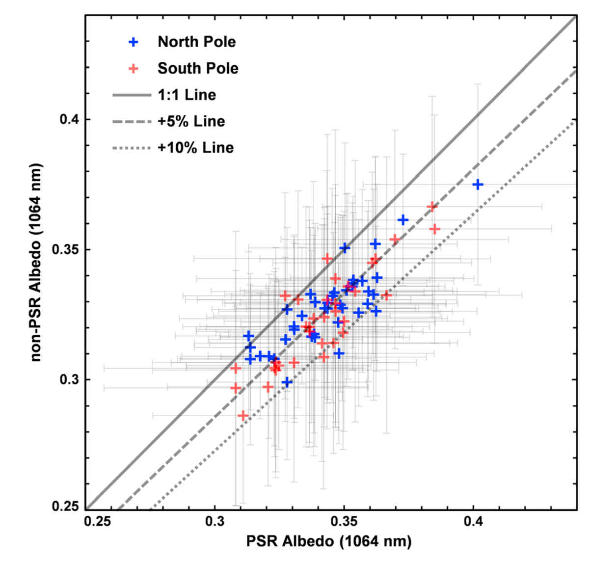 Comparing LOLA albedo measurements from PSRs and adjacent non-PSRs. The average PSR was about 5% more reflective than the adjacent non-PSR. The most likely explanation for this is the presence of surface ice. Credit: Qiao et al., 2019, Figure 3.